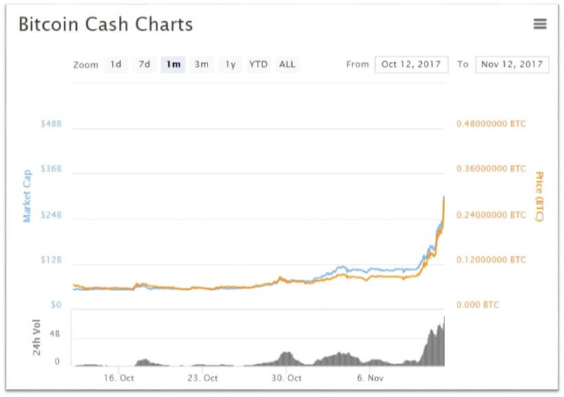 marketcap bitcoin